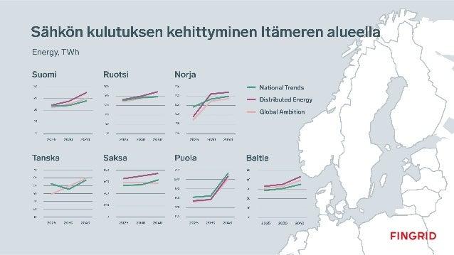 Millaisia sähkön siirtotarpeita syntyy? 2025 2030 2040 Kehittyy aluksi kuten Global Ambition (paljon merituulivoimaa), mut...