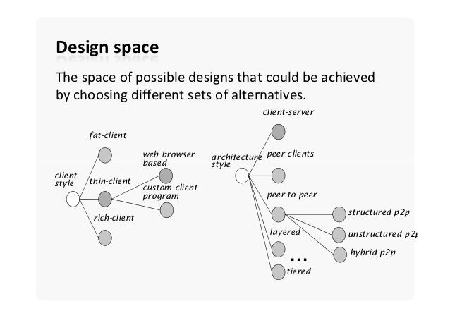 Design spaceThe space ...