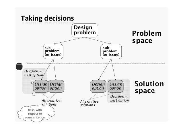 Software architecture design decisions for Architectural design problems