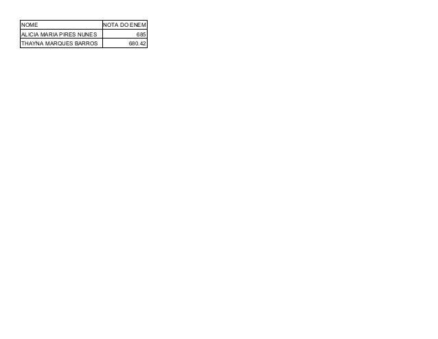 NOME NOTA DO ENEM ALICIA MARIA PIRES NUNES 685 THAYNA MARQUES BARROS 680.42