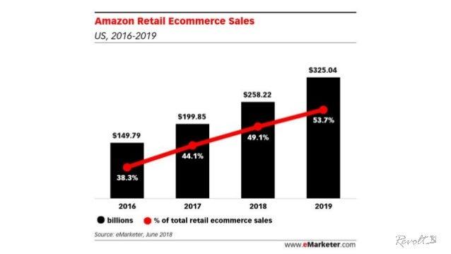 % tržeb USA Amazonu: vybrané kategorie