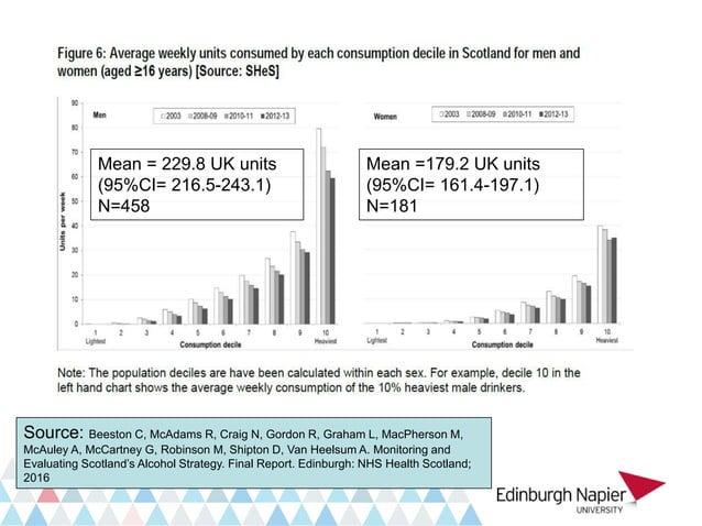 Henderson et al (2015) Alcohol and Alcoholism DOI: http://dx.doi.org/10.1093/alcalc/agv109 Estimated size of biases linked...