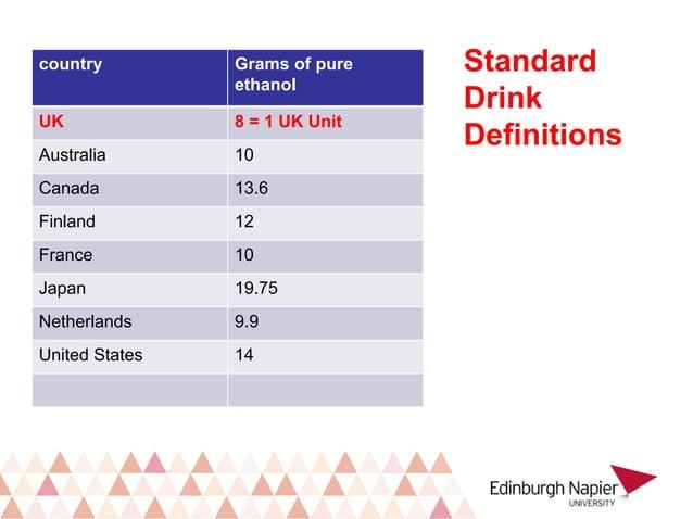 country Grams of pure ethanol UK 8 = 1 UK Unit Australia 10 Canada 13.6 Finland 12 France 10 Japan 19.75 Netherlands 9.9 U...