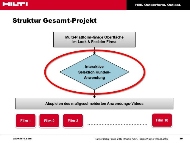 www.hilti.com Tanner Doku-Forum 2013   Martin Kuhn, Tobias Wagner   08.05.2013 10Struktur Gesamt-ProjektMulti-Plattform-fä...