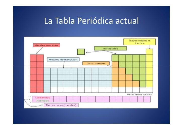06 la tabla peridica 16 la tabla peridica urtaz Image collections
