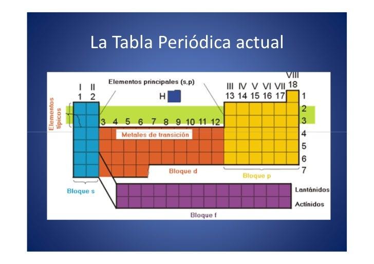 06 la tabla peridica 17 la tabla peridica urtaz Image collections