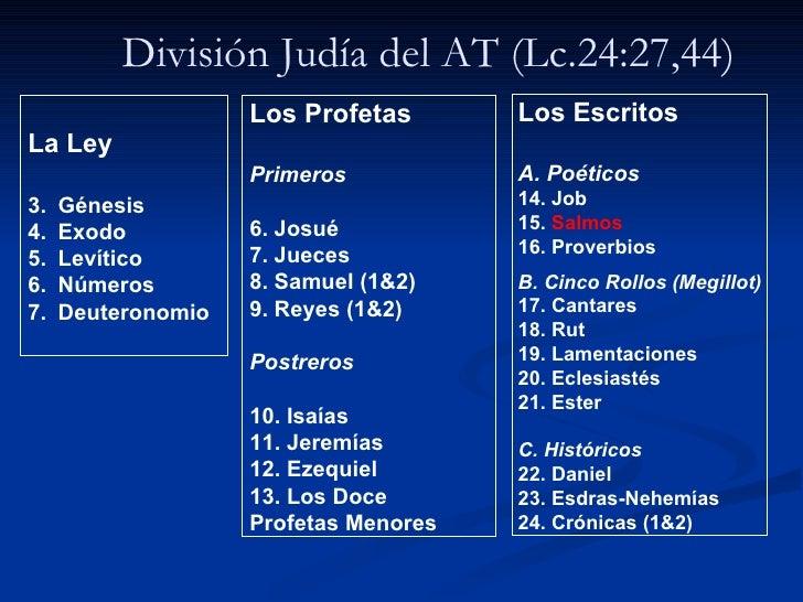 División Judía del AT (Lc.24:27,44) <ul><li>La Ley </li></ul><ul><li>Génesis </li></ul><ul><li>Exodo </li></ul><ul><li>Lev...