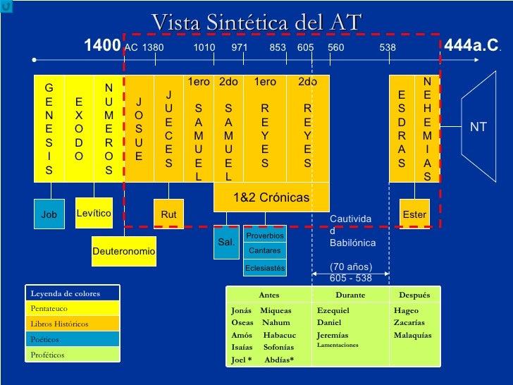 Vista Sintética del AT Cautividad Babilónica (70 años) 605 - 538 G E N E S I S E X O D O N U M E R O S J O S U E J U E C E...