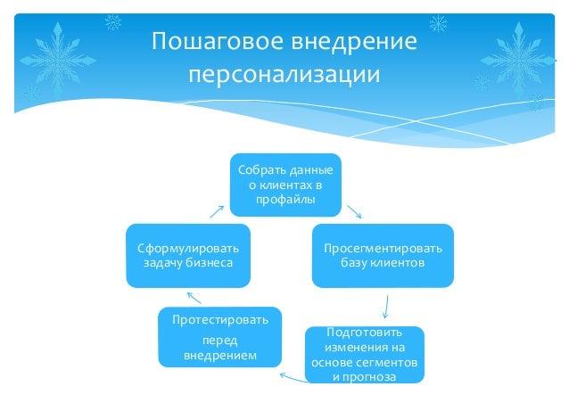 Пошаговое внедрение   персонализации              Собрать данные               о клиентах в                профайлыСформул...