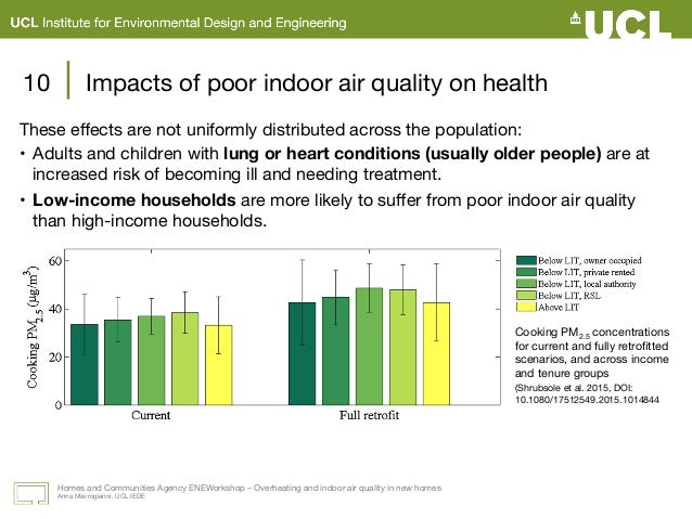 Part ii impacts the health comfort and energy for Indoor environmental quality design