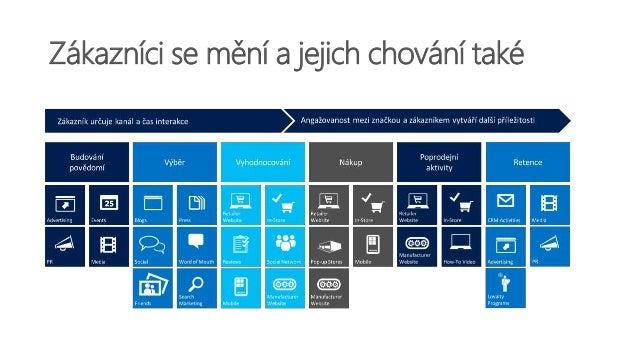 Cleverdigitech: Jak může automatizace fungovat – ukázka, MIchal Hanko, Petr David, LLP CRM Slide 3