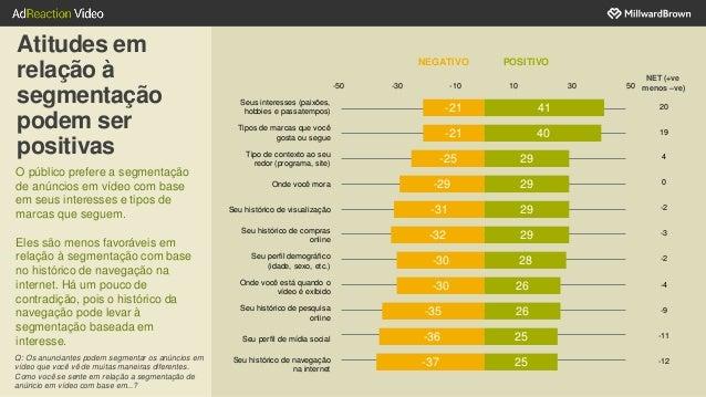 11 Atitudes em relação à segmentação podem ser positivas O público prefere a segmentação de anúncios em vídeo com base em ...