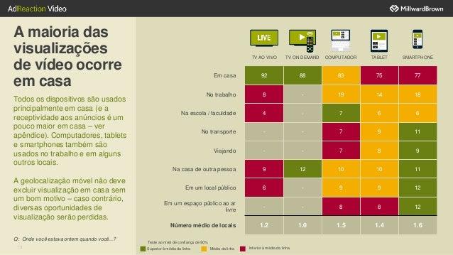 13 A maioria das visualizações de vídeo ocorre em casa Todos os dispositivos são usados principalmente em casa (e a recept...