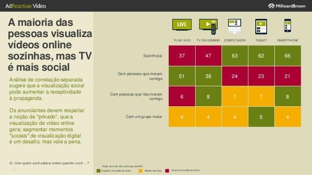 15 A maioria das pessoas visualiza vídeos online sozinhas, mas TV é mais social Análise de correlação separada sugere que ...