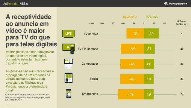 17 A receptividade ao anúncio em vídeo é maior para TV do que para telas digitais Muitas pessoas ainda não gostam de anúnc...