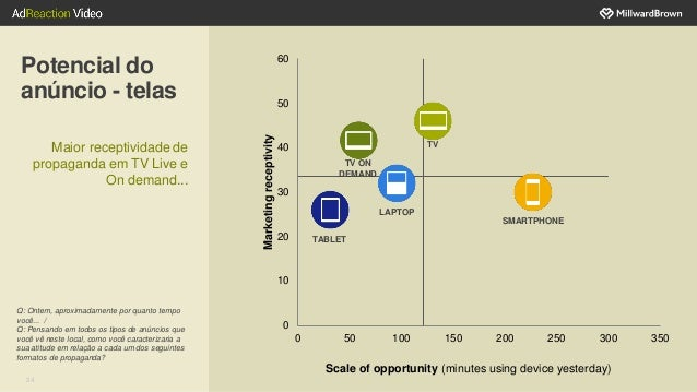 24 Potencial do anúncio - telas Q: Ontem, aproximadamente por quanto tempo você... / Q: Pensando em todos os tipos de anún...