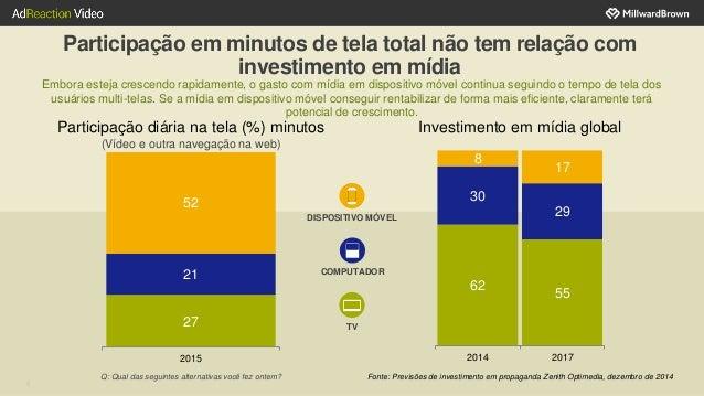 Participação em minutos de tela total não tem relação com investimento em mídia Embora esteja crescendo rapidamente, o gas...