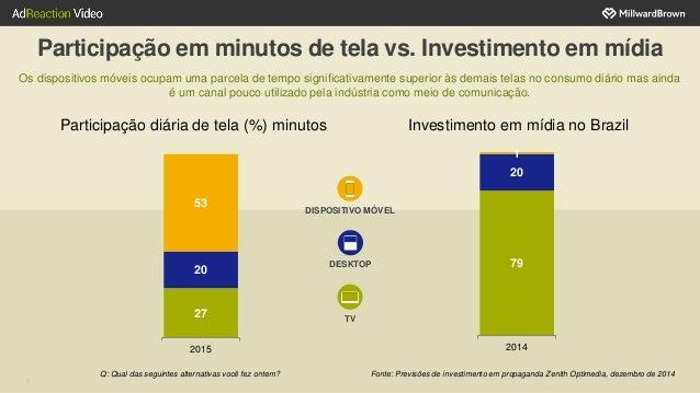 Participação em minutos de tela vs. Investimento em mídia Participação diária de tela (%) minutos Investimento em mídia no...