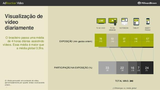 Visualização de vídeo diariamente 33 1 22 1 16 1 7 1 24 1 PARTICIPAÇÃO NA EXPOSIÇÃO (%) EXPOSIÇÃO (min gastos ontem) () Di...