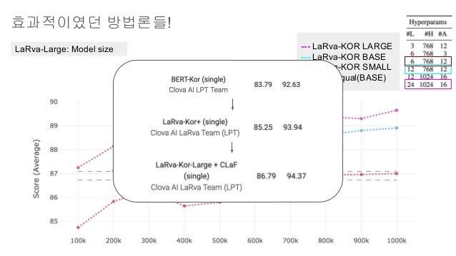 효과적이였던 방법론들! LaRva-Large: Model size --- LaRva-KOR LARGE --- LaRva-KOR BASE --- LaRva-KOR SMALL --- Multilingual(BASE)