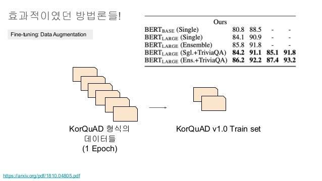 효과적이였던 방법론들! Fine-tuning: Data Augmentation https://arxiv.org/pdf/1810.04805.pdf KorQuAD 형식의 데이터들 (1 Epoch) KorQuAD v1.0 T...