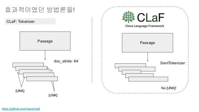 효과적이였던 방법론들! CLaF: Tokenizer Passage Passage doc_stride: 64 [UNK] [UNK] https://github.com/naver/claf SentTokenizer No [UN...