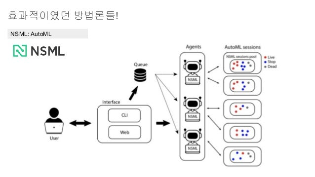 효과적이였던 방법론들! NSML: AutoML
