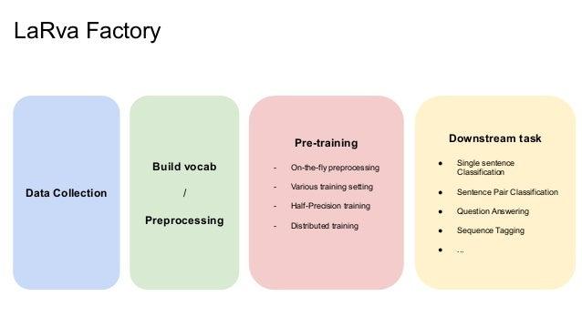 LaRva Factory Data Collection Build vocab / Preprocessing Downstream task ● Single sentence Classification ● Sentence Pair...