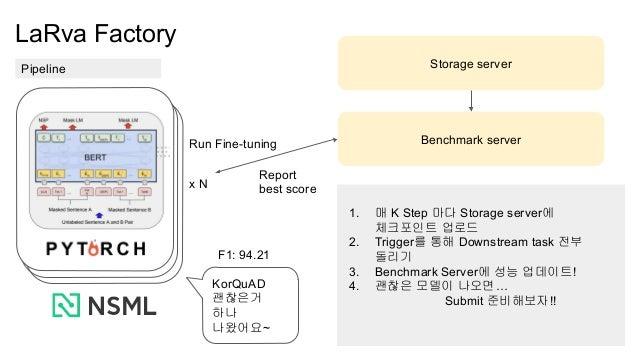 LaRva Factory Pipeline Benchmark server 1. 매 K Step 마다 Storage server에 체크포인트 업로드 2. Trigger를 통해 Downstream task 전부 돌리기 3. ...