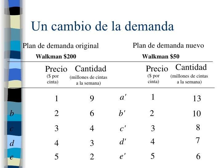 Un cambio de la demanda Plan de demanda original Plan de demanda nuevo Walkman $200 Walkman $50 Precio Cantidad Cantidad (...