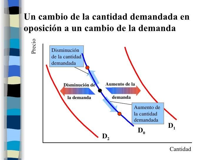 Un cambio de la cantidad demandada en oposición a un cambio de la demanda Cantidad Precio D 0 D 1 D 2 Disminución  de la c...
