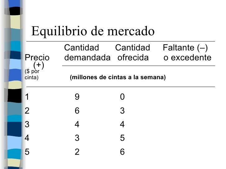 Equilibrio de mercado <ul><li>  Cantidad  Cantidad   Faltante (–) </li></ul><ul><li>Precio   demandada  ofrecida  o excede...