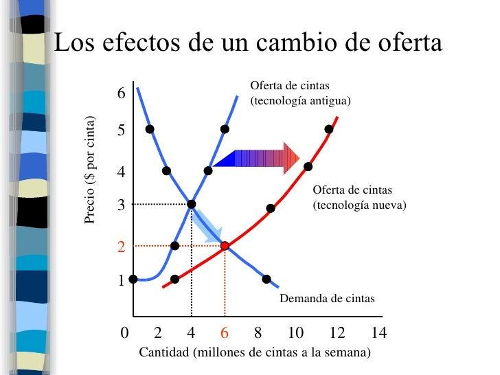 Los efectos de un cambio de oferta Cantidad (millones de cintas a la semana) 0  2  4  6   8  10  12  14 1 2 3 4 5 6 Precio...