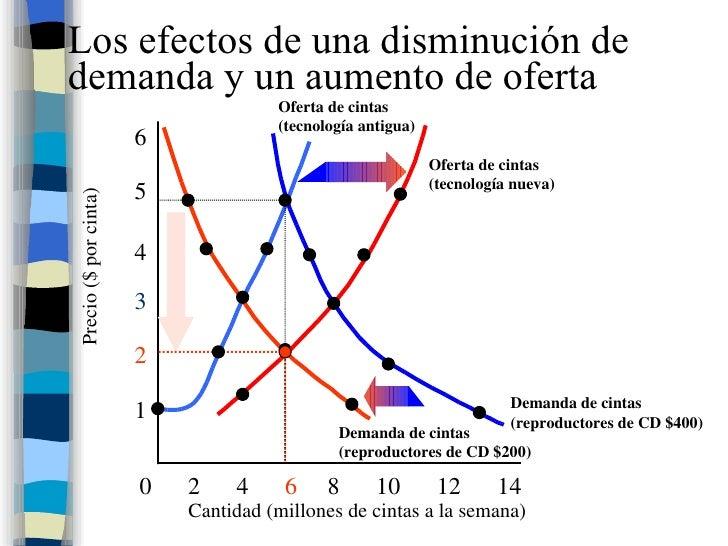 Los efectos de una disminución de demanda y un aumento de oferta Demanda de cintas (reproductores de CD $400) Cantidad (mi...