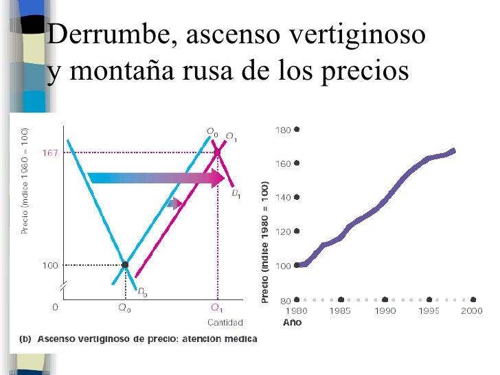 Derrumbe, ascenso vertiginoso  y montaña rusa de los precios