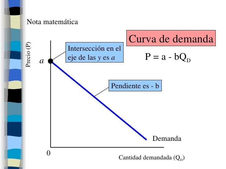 Nota matemática a Demanda Cantidad demandada (Q D ) Precio (P) P = a - bQ D Curva de demanda 0 Intersección en el eje de l...