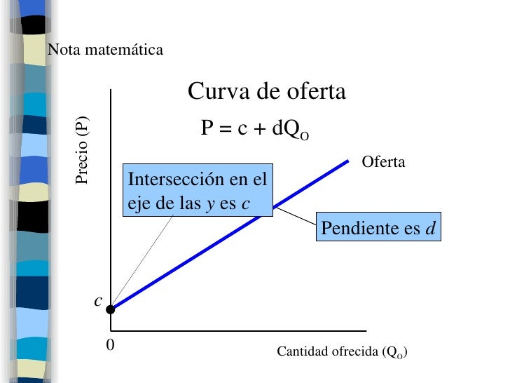 Nota matemática c Oferta Cantidad ofrecida (Q O ) Precio (P) P = c + dQ O Curva de oferta 0 Pendiente es  d Intersección e...