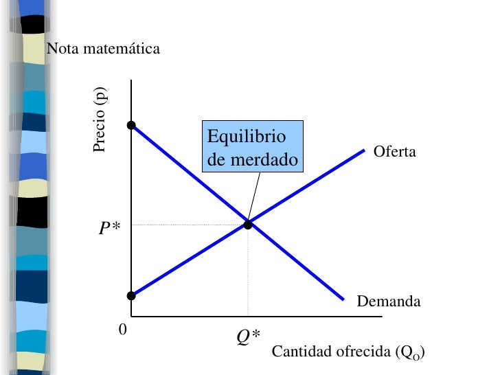 Nota matemática Oferta Cantidad ofrecida (Q O ) Precio (p) Demanda P* Q* 0 Equilibrio de merdado