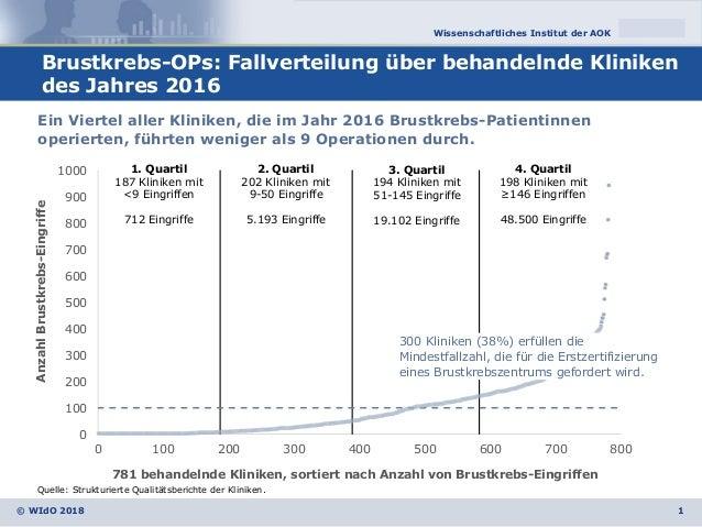 Wissenschaftliches Institut der AOK © WIdO 2018 Brustkrebs-OPs: Fallverteilung über behandelnde Kliniken des Jahres 2016 1...