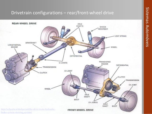 Parts Of A Front Wheel Drive Car