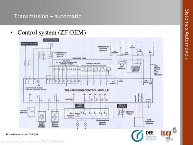 Automotive Systems course (Module 06) - Power Transmission