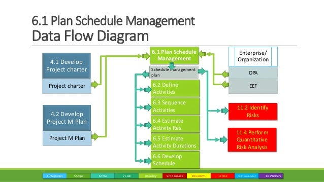 06 project time management m
