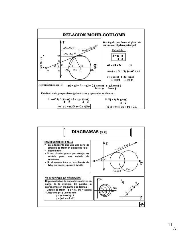 11 11 RELACION MOHR-COULOMB σ1 = σ3 + 2σ1 = σ3 + 2σ1 = σ3 + 2σ1 = σ3 + 2r (1) sen φφφφ = r / ( c / tg φ + σ3φ + σ3φ + σ3φ ...