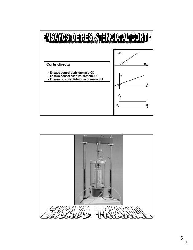 5 5 Corte directo - Ensayo consolidado drenado CD - Ensayo consolidado no drenado CU - Ensayo no consolidado no drenado UU...