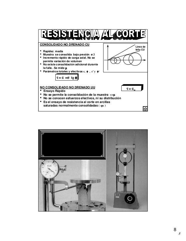 8 8 CONSOLIDADO NO DRENADO CU • Rapidez media • Muestra se consolida bajo presión σ 3σ 3σ 3σ 3 • Incremento rápido de carg...