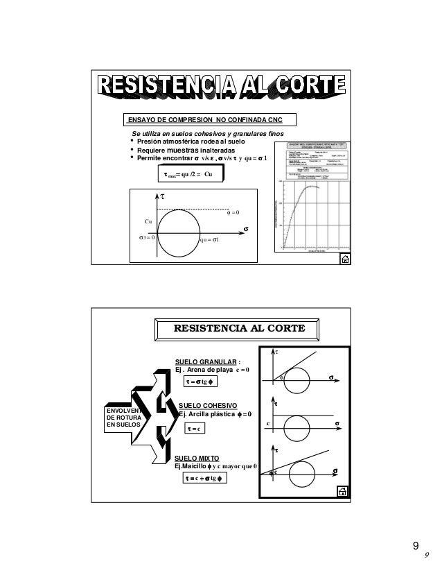 9 9 Cu qu = σ1 φ = 0 σ3 = 0 τ σσσσ Se utiliza en suelos cohesivos y granulares finos • Presión atmosférica rodea al suelo ...
