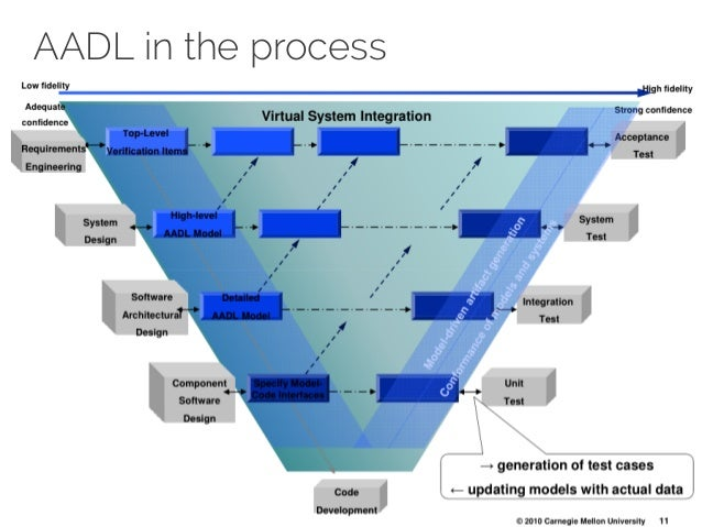 Aadl architecture analysis and design language for Architecture design language