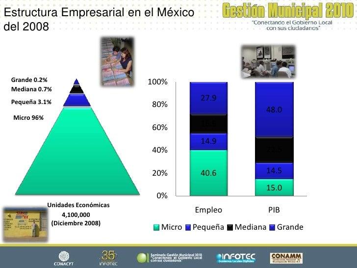 Estructura Empresarial en el México del 2008     Grande 0.2%                       100%  Mediana 0.7%  Pequeña 3.1%       ...