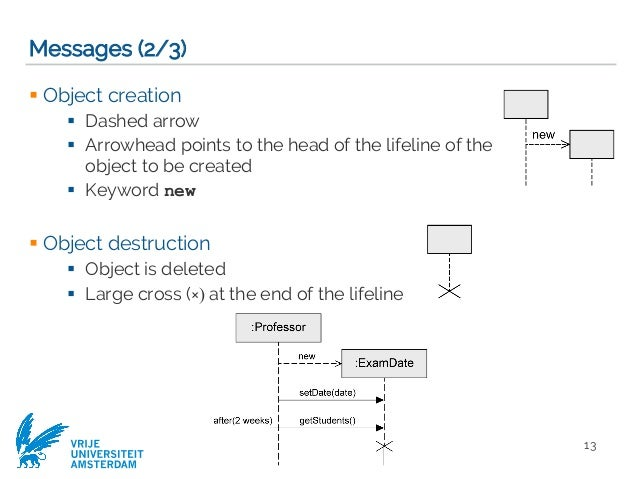 Modeling objects interaction via uml sequence diagrams software mod 13 ccuart Images