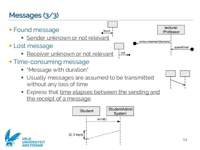Modeling Objects Interaction Via Uml Sequence Diagrams Software Mod
